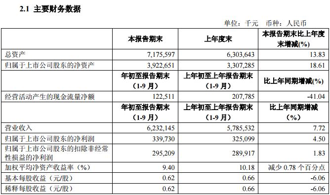 拉夏贝尔1-9月营收净利双增长 逐渐走向多元化(图1)